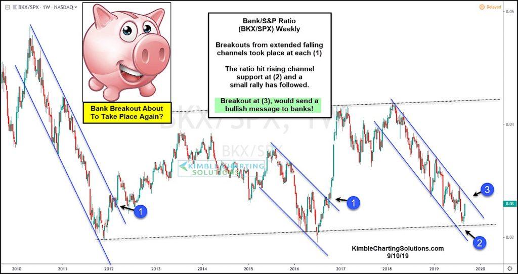 bank stocks breakout broader market bullish performance signal chart image september