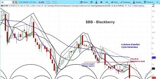 blackberry stock decline october bottom price target bb investing research image