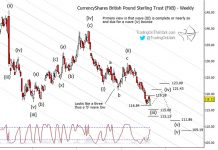 british pound elliott wave outlook forecast chart image currency fib september