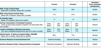 cboe options trading indicators put call vix research analysis bullish bearish september 30