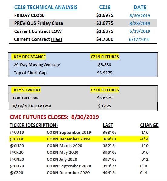 corn futures technical analysis trading week september 2 price data image