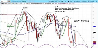 corning glw stock research forecast outlook bearish decline lower chart image