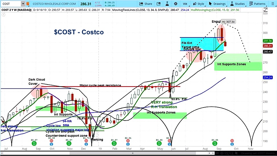 costco stock topping peaking cost price analysis bearish decline outlook september 20