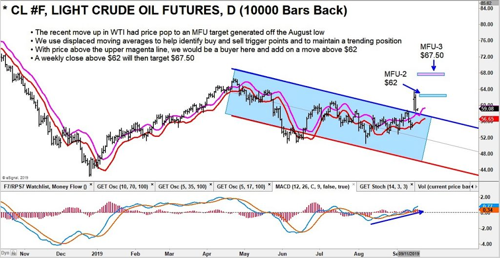 crude oil spike higher bullish buy traders chart image september 18