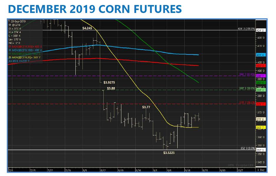 december 2019 corn futures trading analysis bottoming pattern chart september