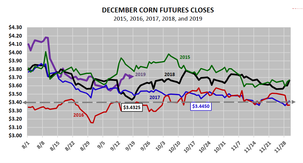 december corn futures trading closes by day history chart corn seasonality into year end