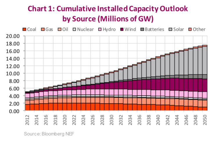 energy capacity by source forecast future chart coal gas oil nuclear hydro wind batteries solar
