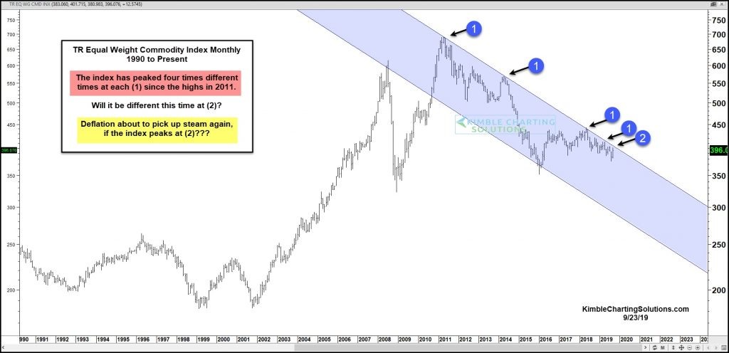 equal weight commodity price index testing downtrend resistance important investing chart