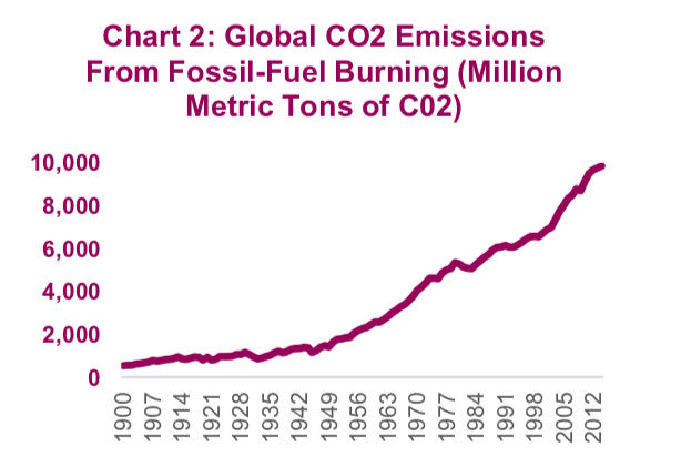 global co2 emissions from fossil fuel burning rising chart history