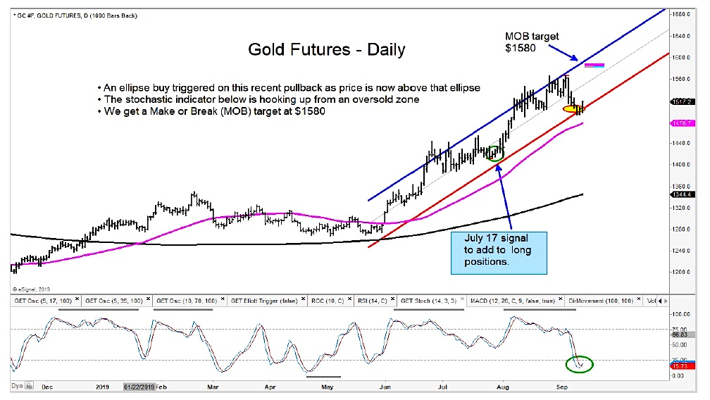 gold futures reversal higher price targets bullish september chart image