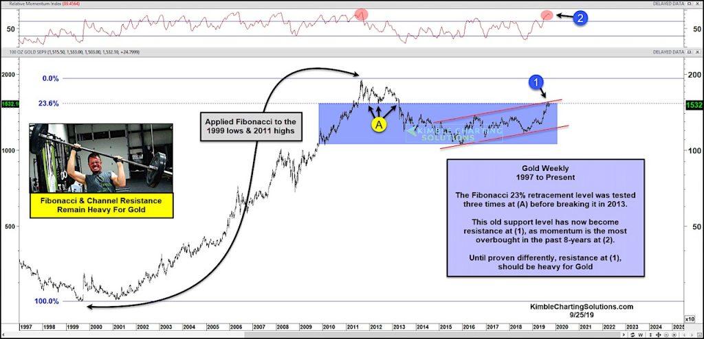 gold price fibonacci resistance chart momentum overbought important chart image