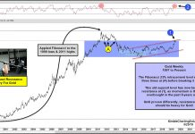gold price fibonacci resistance chart momentum overbought important chart image