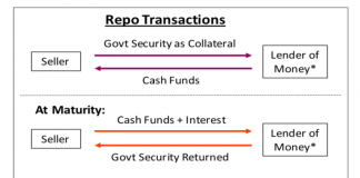 how repo market works transactions overnight banks federal reserve