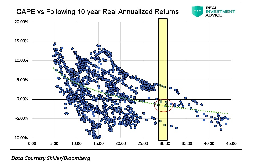 investing cape versus 10 year real returns chart image