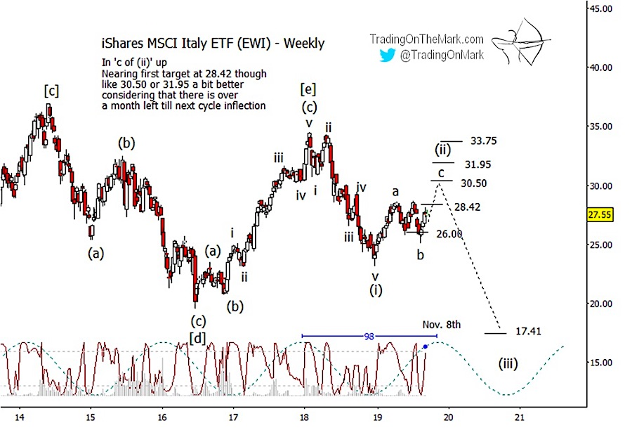 shares italy research elliott wave forecast outlook chart etf ticker ewi