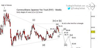 japanese yen decline lower elliott wave forecast prediction jpy chart image