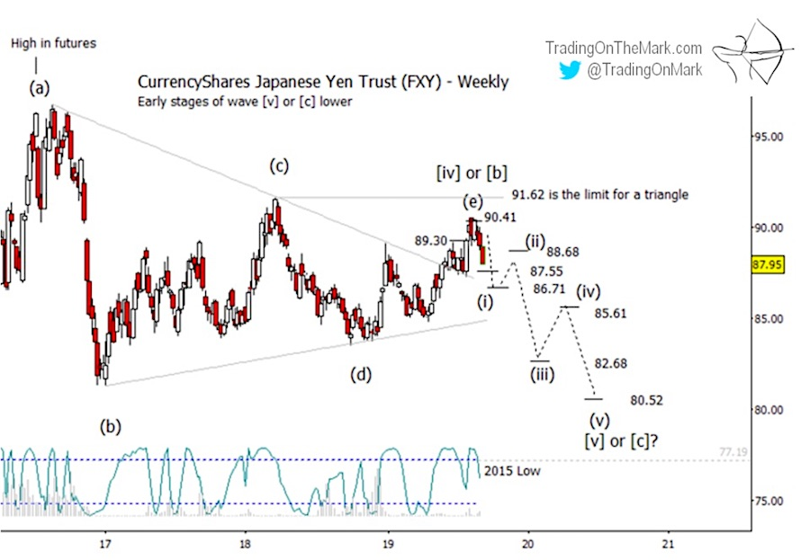 japanese yen decline lower elliott wave forecast prediction jpy chart image