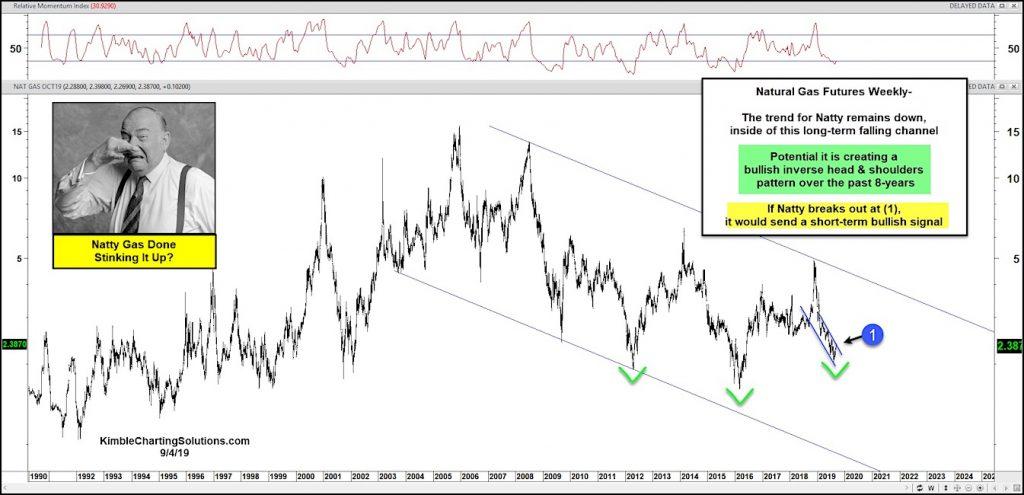natural gas trading price analysis bullish if breakout downtrend september 5