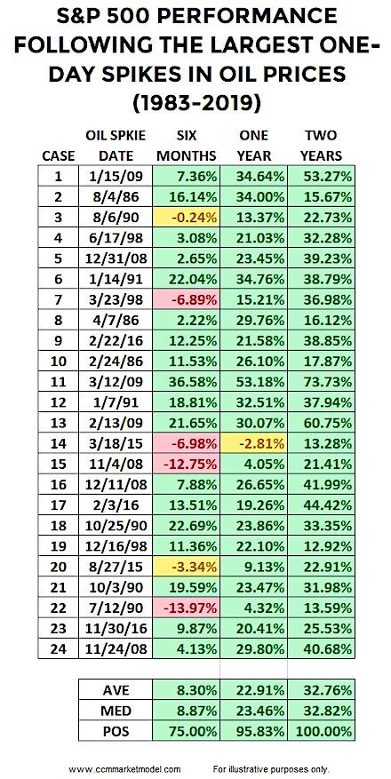 oil spikes correlation to stock market returns history quantitative results