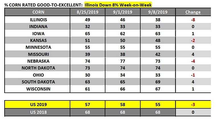 percent corn rated good to excellent by state - september