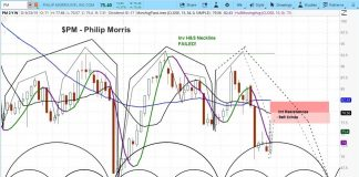 philip morris stock research outlook merger fail forecast bearish negative lower pm chart