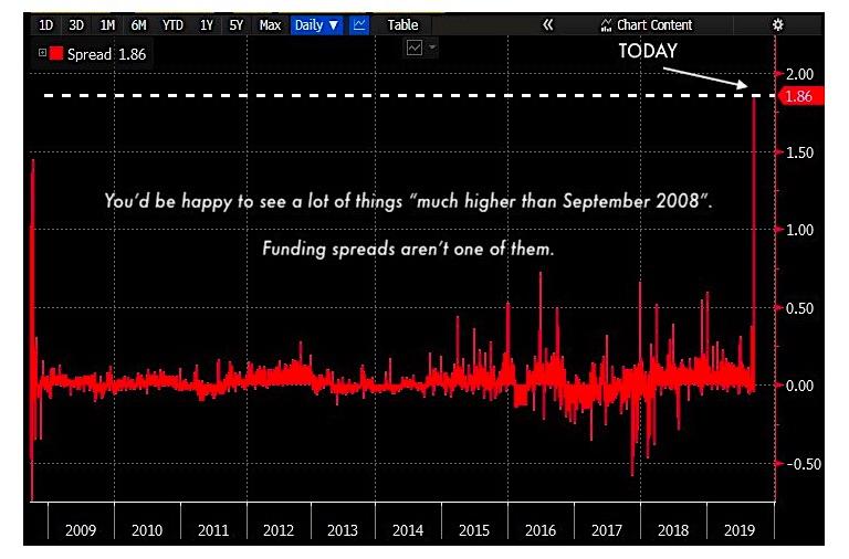 repo market funding spreads flash crash interest rates september