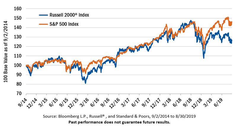 russell 2000 index versus s&p 500 performance valuations chart small cap value stocks 10 year