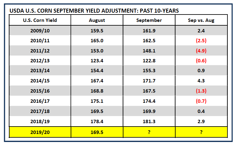 september corn yield adjustment by year usda image