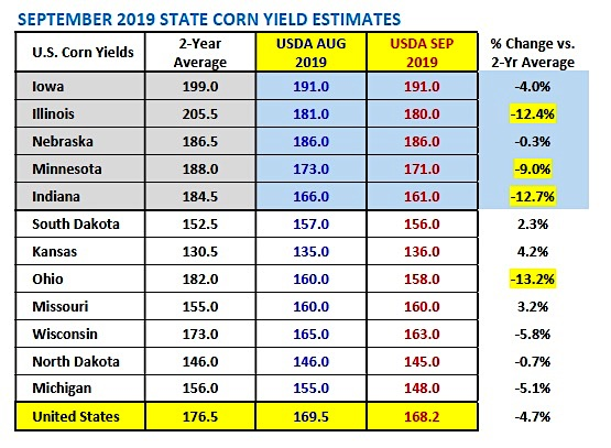 september corn yield estimates by state image usda versus august