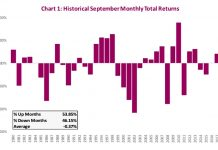 september stock market seasonality history performance by year chart image