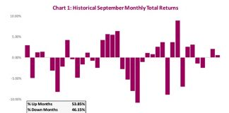 september stock market seasonality history performance by year chart image