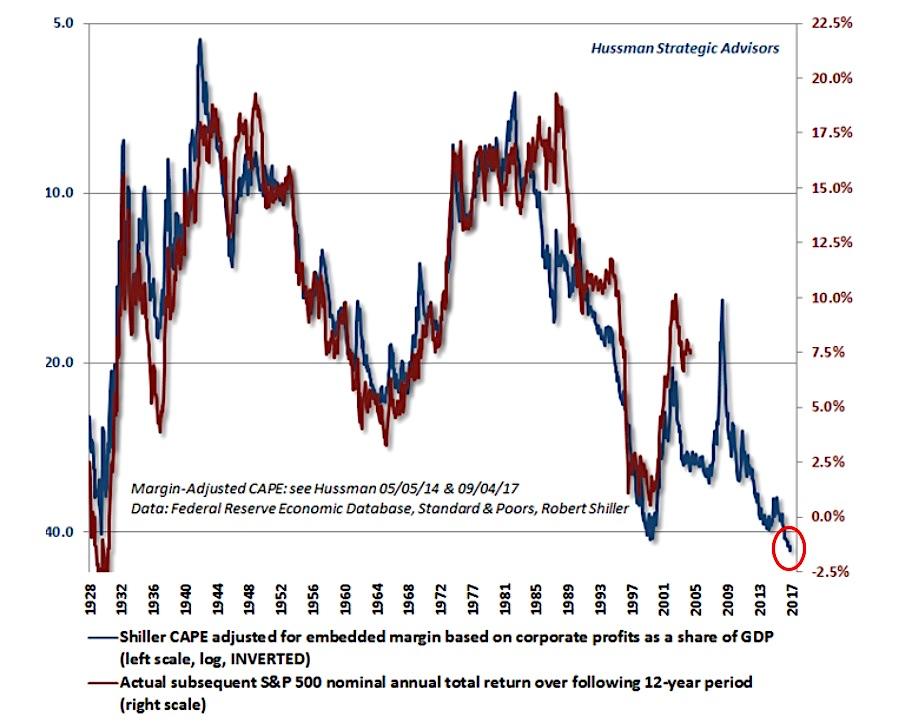 shiller cape chart versus mean_hussman