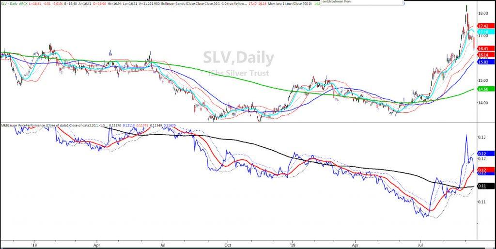 silver gold new bull market precious metals chart analysis image september