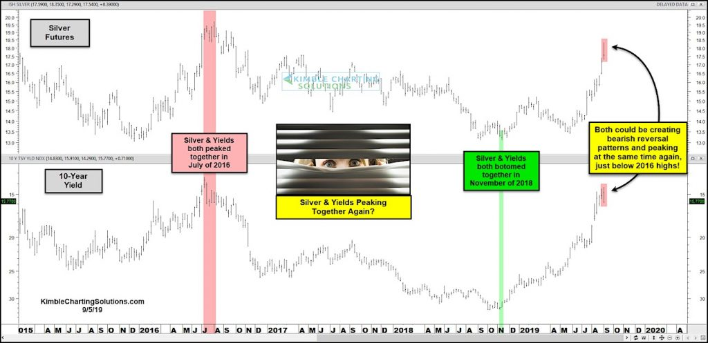 silver prices correlation 10 year treasury bond yield chart peaking september