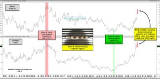 silver prices correlation 10 year treasury bond yield chart peaking september