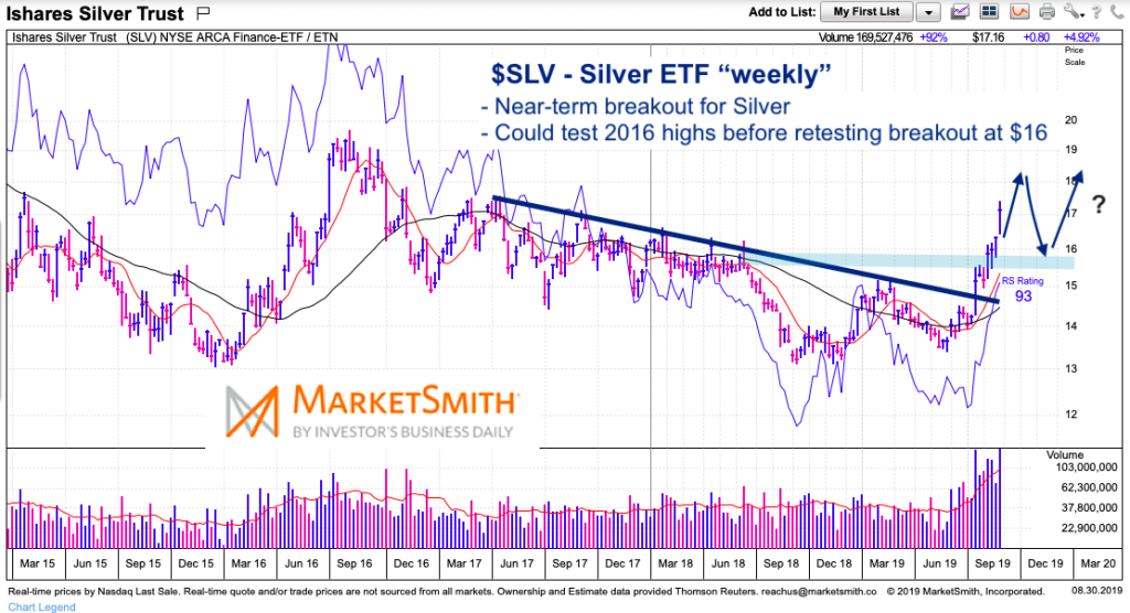 sly silver etf chart bull market breakout higher analysis week august 30