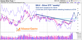sly silver etf chart bull market breakout higher analysis week august 30