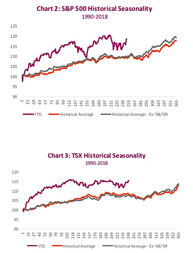 s&p 500 annual stock market seasonality chart image