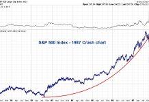 s&p 500 crash black monday chart year 1987 image