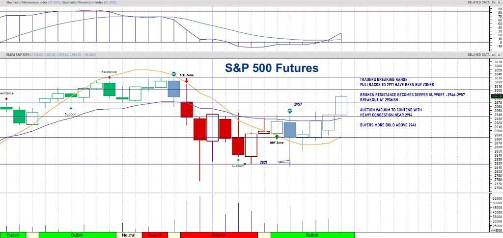 s&p 500 futures chart image false move lower after jobs report