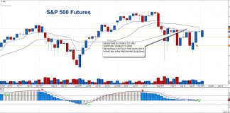 s&p 500 futures trading chart analysis september 4 investing news image