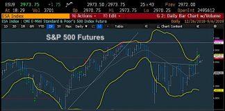 s&p 500 futures trading chart price envelope analysis september 6