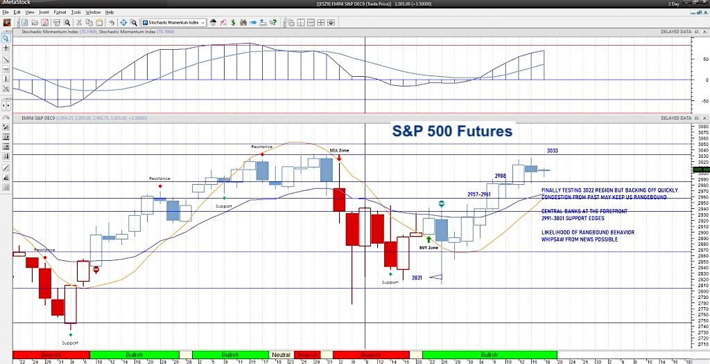 s&p 500 futures trading decline lower chart federal reserve news