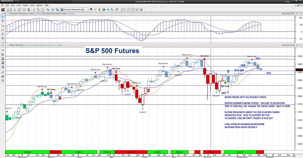 s&p 500 futures trading decline market correction september 25 chart image