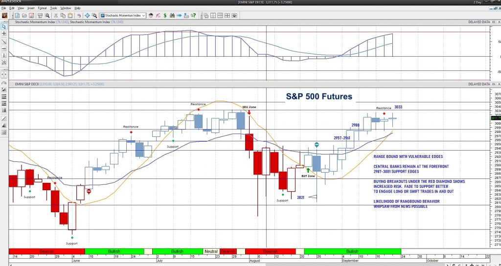 s&p 500 futures trading higher friday september 20 news image
