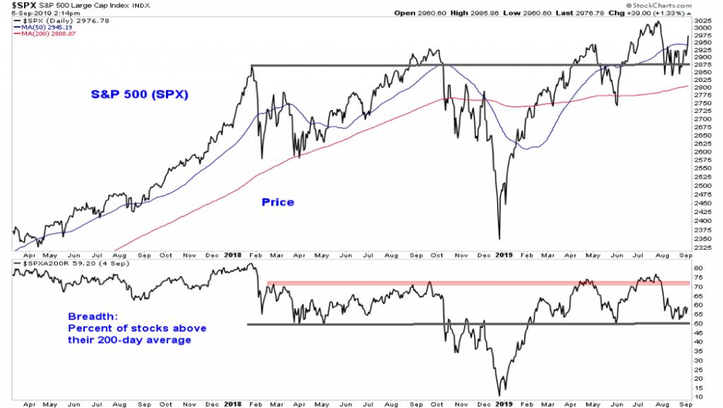 s&p 500 index analysis with stock market indicators chart image bull market