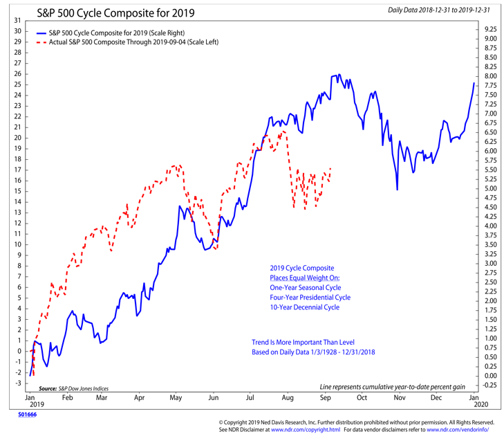 s&p 500 index price cycle history chart annual  - ned davis research