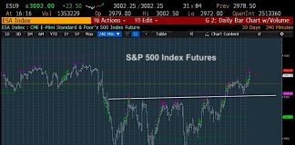s&p 500 index rally higher chart analysis september 12