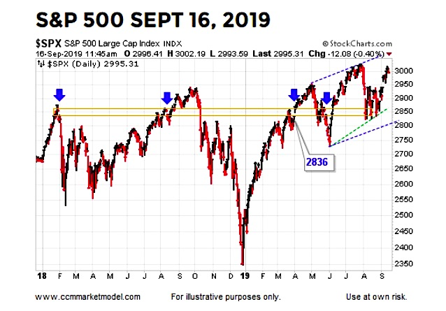 s&p 500 index stock market forecast analysis september 18