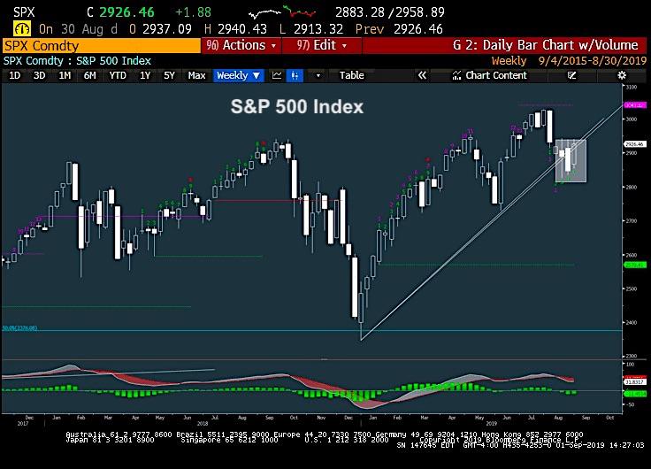s&p 500 index stock market important trend line analysis - week september 2